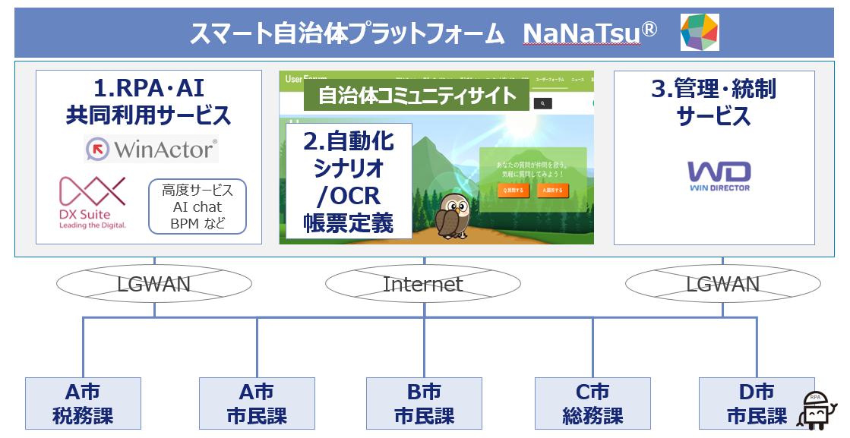 スマート自治体プラットフォーム NaNaTsu
