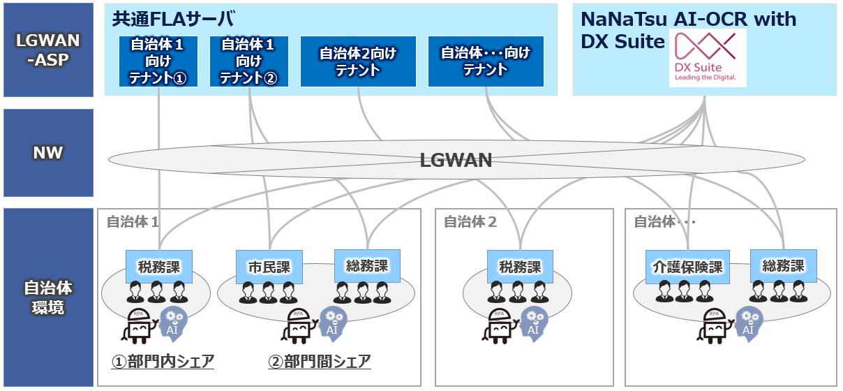 スマート自治体プラットフォーム NaNaTsu2