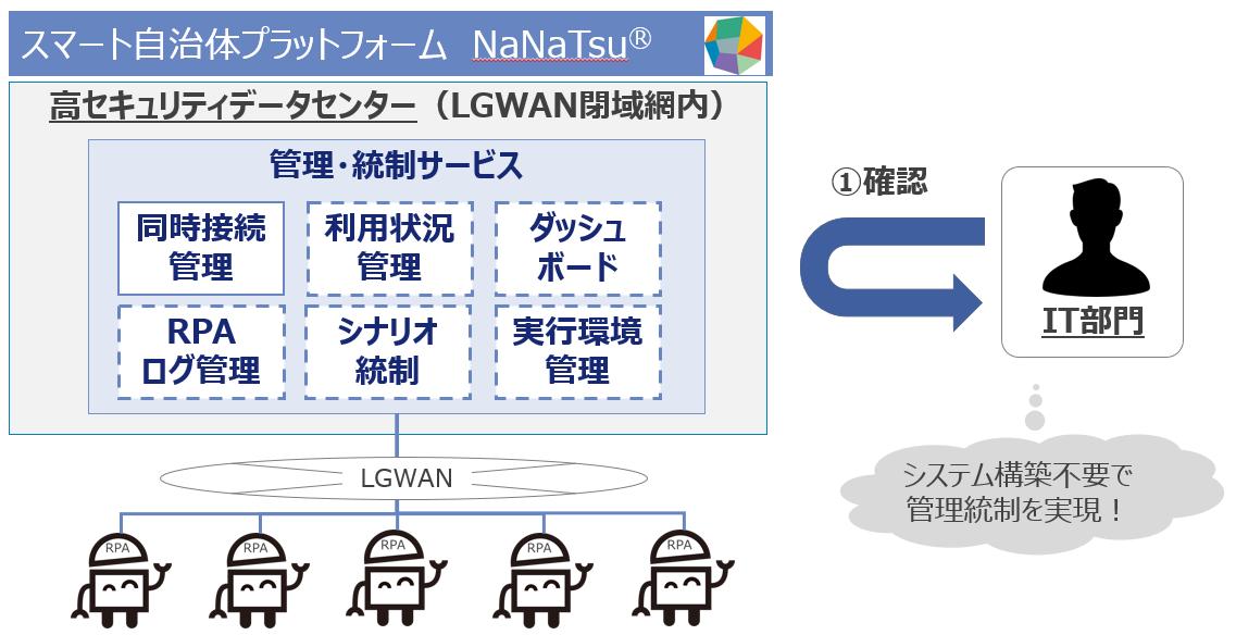 スマート自治体プラットフォーム NaNaTsu3