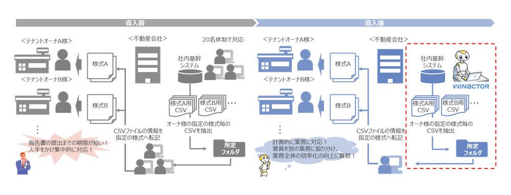 三井不動産レジデンシャルリース【図2(WinActorの導入前と導入後のイメージ)ファンドオーナー向けの月次レポート作成業務】