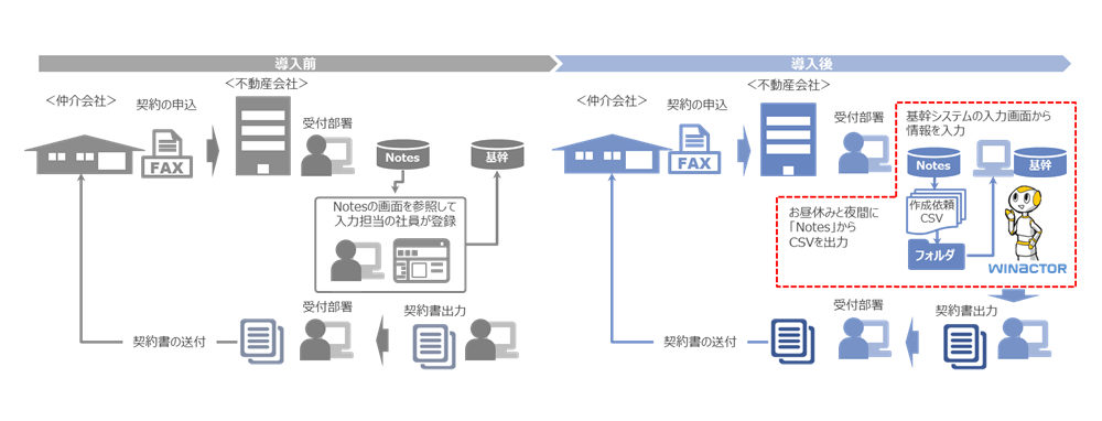 三井不動産レジデンシャルリース【図1(WinActorの導入前と導入後のイメージ)テナント契約書作成業務】