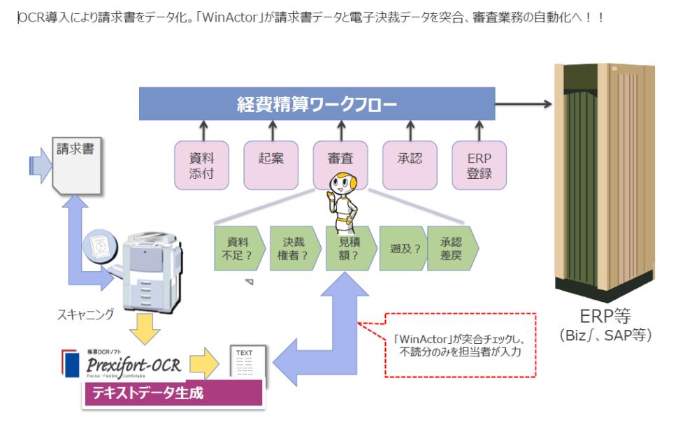RPA「WinActor」で請求書処理業務を自動化