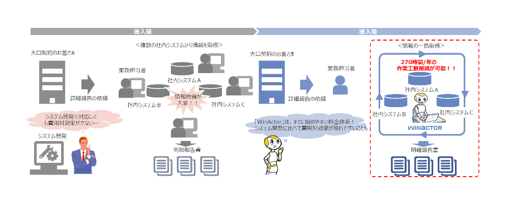WinActorの導入前と導入後のイメージ_明細報告書の作成業