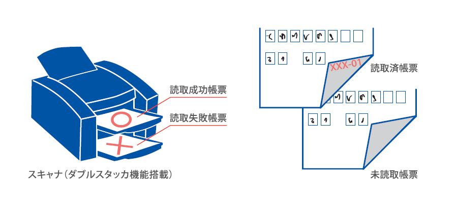 タブルスタッカ機能のあるスキャナでは、読み取り結果に応じて排出するスタッカの振り分け制御が可能。印字機能のあるスキャナでは、通番印字の制御が可能です。