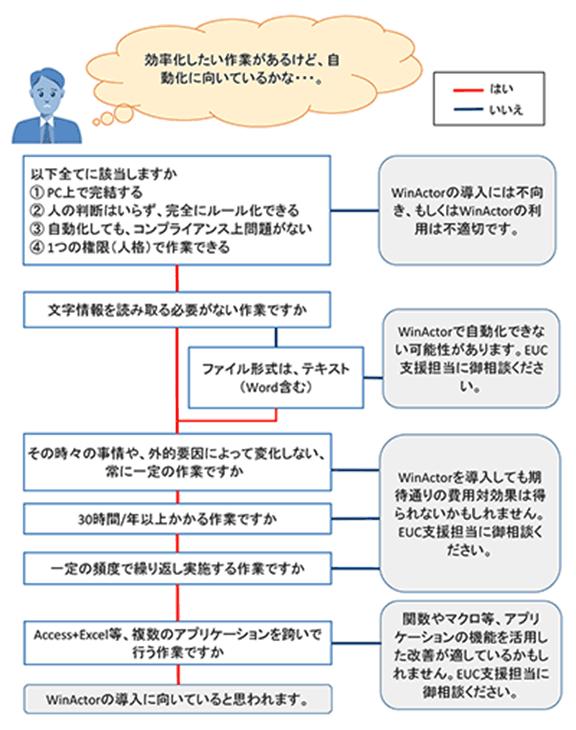 図2:判断フロー