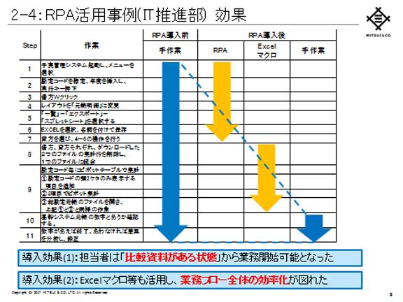図3:RPA活用事例(IT推進部)効果