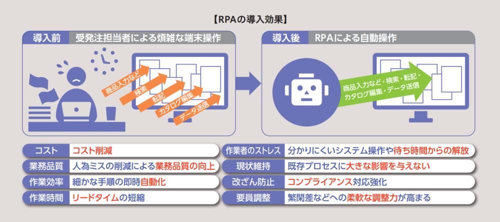WinActor導入事例_のぼり屋工房様_導入効果