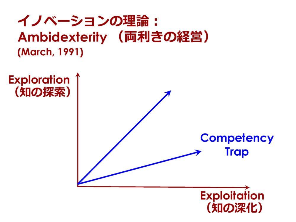 イノベーションの理論